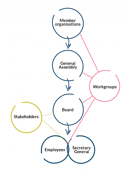 The infographic depicts the federation's organizational chart. At the top of the chart is the membership. Under membership is the general assembly, under general assembly the board, and under board, the general secretary and employees. Workgroups are separate entities formed by the membership, general assembly, board and employees. The board and employees maintain contact with other stakeholders.