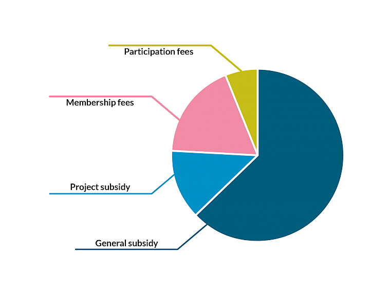 The general subsidy is our main source of income, covering more than half of our entire funding. Project subsidy forms approximately one sixth of our funding. Our second largest source of income after general subsidy is membership fees, which form about a quarter of our income. Participation fees for various events make up about 10% of our income.